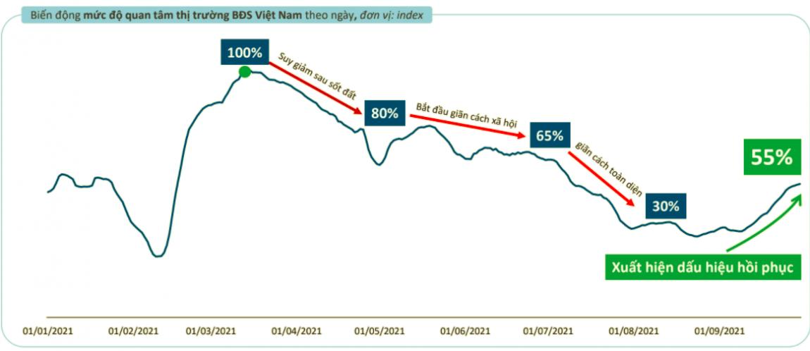 Thị trường bất động sản sẽ phục hồi hoàn toàn giao dịch vào những tháng cuối năm