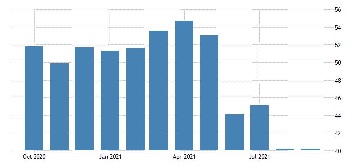 PMI ngành sản xuất Việt Nam tiếp tục ở mức thấp nhất hơn 1 năm qua