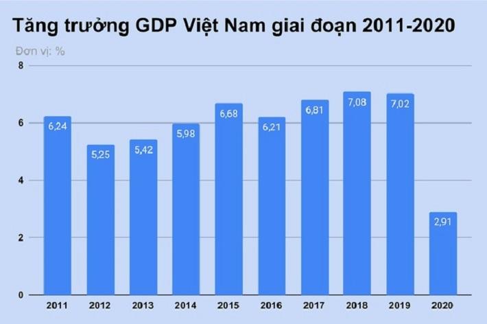VEPR dự báo GDP Việt Nam năm 2021 tăng tối đa 5,8%