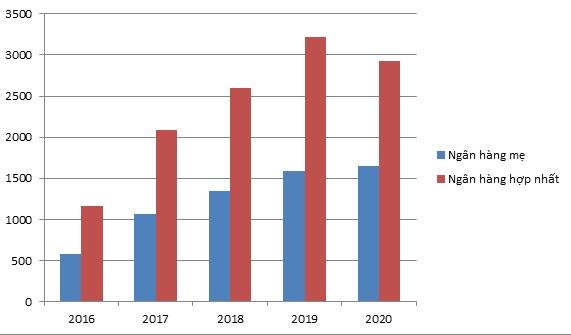 Nộp thuế riêng lẻ và hợp nhất của VPBank giai đoạn 2016-2020