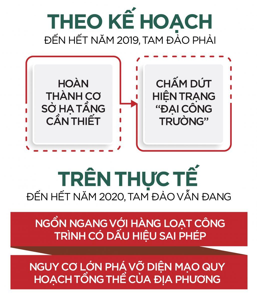 Tam-Dao