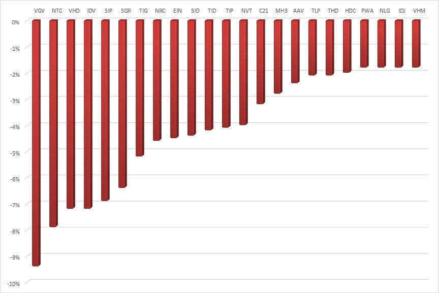 20 cổ phiếu bất động sản giảm giá mạnh nhất tuần từ 5-9/4.