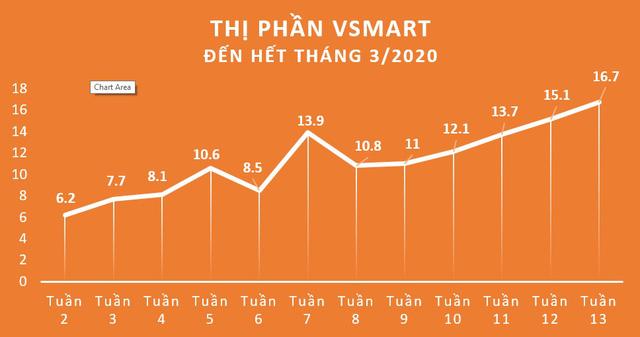 Sau 7 tuần liên tiếp tăng trưởng hai con số, điện thoại Vsmart của Công ty VinSmart đã chính thức đạt 16,7% thị phần