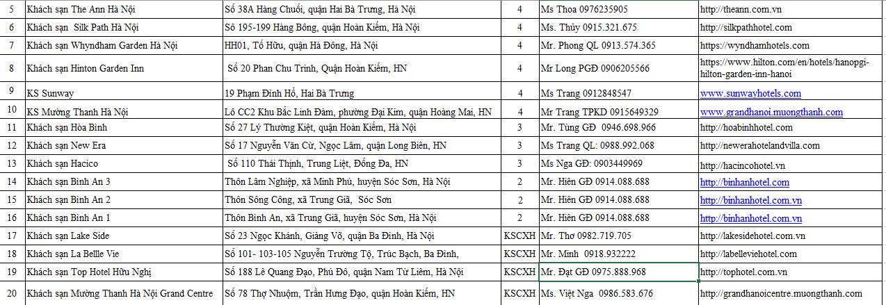 Danh sách 20 khách sạn được UBND TP Hà Nội quyết định thành lập làm cơ sở cách ly y tế tập trung phục vụ công tác phòng, chống dịch Covid-19
