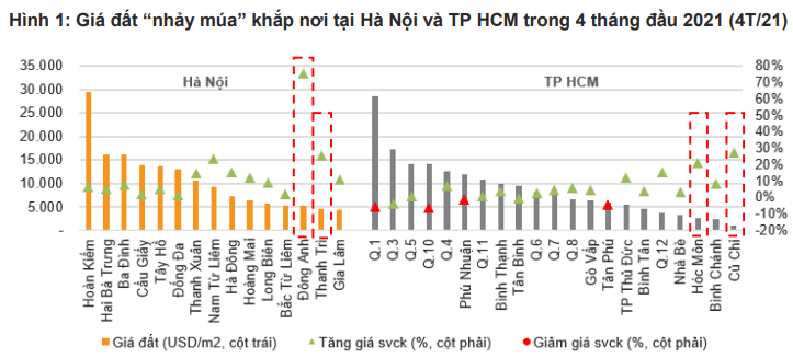 """Giá đất """"nhảy múa"""" khắp nơi tại Hà Nội và TP HCM trong 4 tháng đầu 2021."""