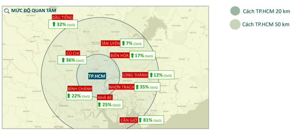 Mức độ quan tâm và giá bán đất tại các thị trường quanh TP.HCM trong quý I/2021. (Theo báo cáo của Batdongsan.com.vn)