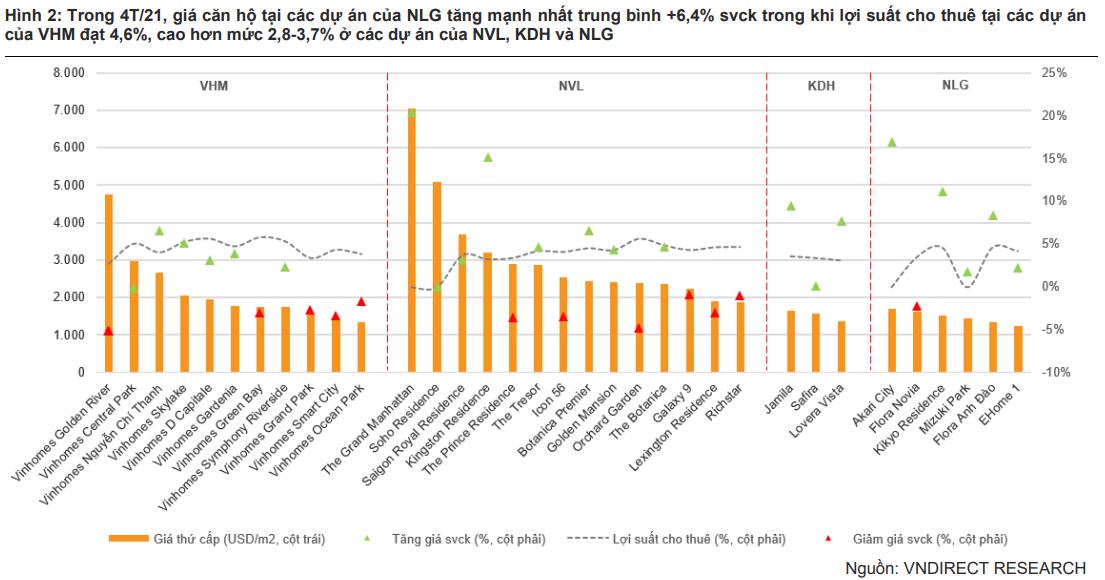 NLG và VHM có mức tăng giá cao hơn so với thị trường