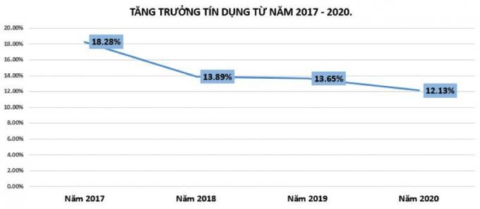 Tăng trưởng tín dụng năm 2017-2020