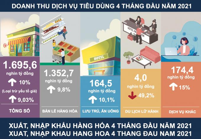 Các chỉ số kinh tế trong 4 tháng đầu năm 2021.