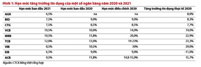 Hạn mức tăng trưởng tín dụng của một số ngân hàng năm 2020 và 2021