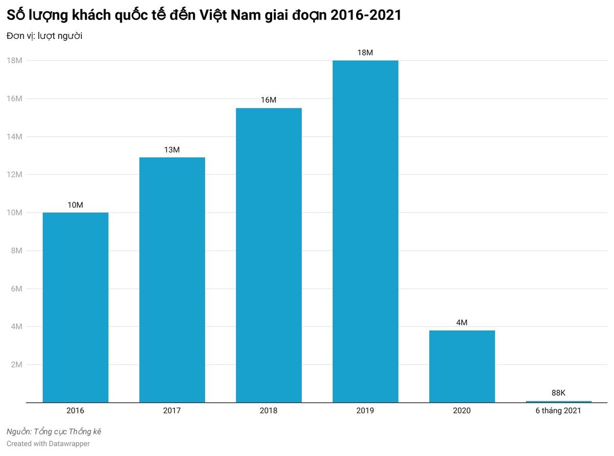 Lượng khách quốc tế đến Việt Nam 6 tháng đầu năm ít kỷ lục.