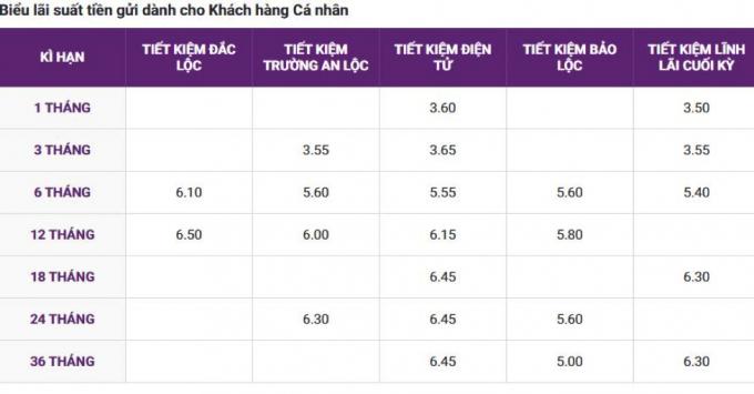 Biểu lãi suất tiền gửi dành cho Khách hàng Cá nhân tại TPBank.