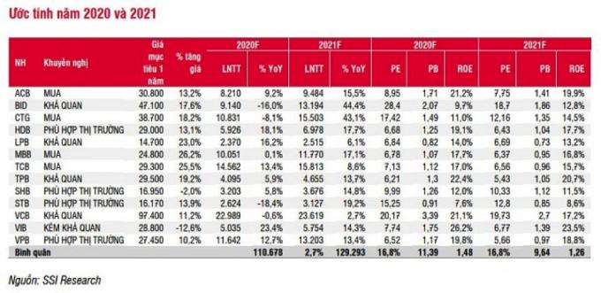 Lợi nhuận ước tính ngành ngân hàng 2020-2021