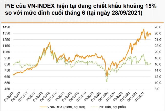 Tiềm năng tăng trưởng lợi nhuận của thị trường chứng khoán Việt Nam trong giai đoạn 2021 - 2023 là tích cực