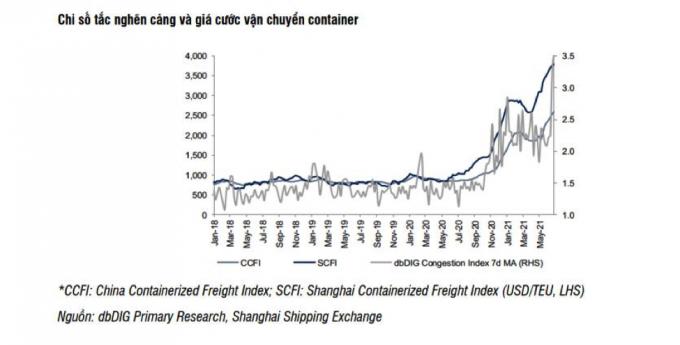 Giá cước vận tải biển tiếp tục tăng mạnh