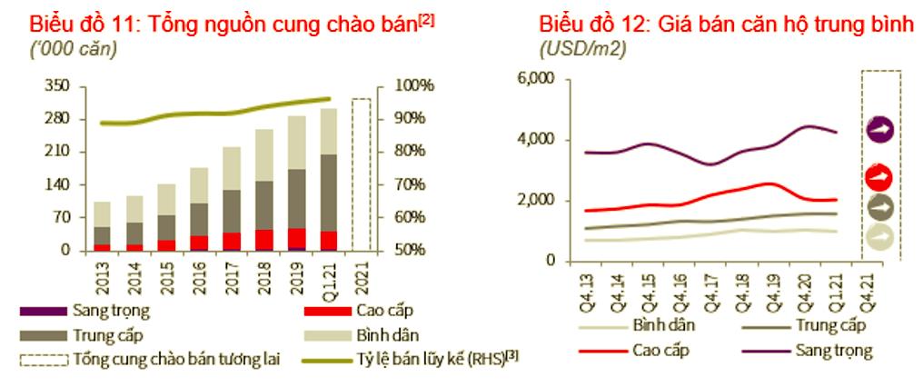 Diễn biến thị trường căn hộ tại Hà Nội
