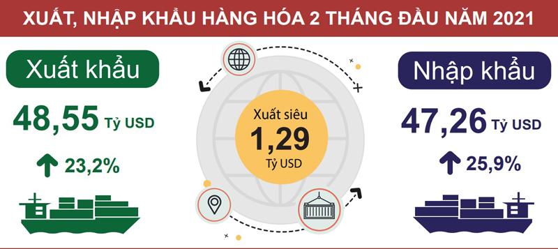 Thương mại hàng hóa xuất siêu 1,29 tỉ USD