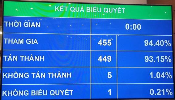 Hơn 93,15% đại biểu tán thành thông qua Luật cư trú (sửa đổi)