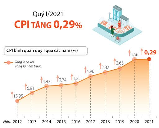 Quý I/2021 CPI có đà tăng nhẹ. Ảnh TL