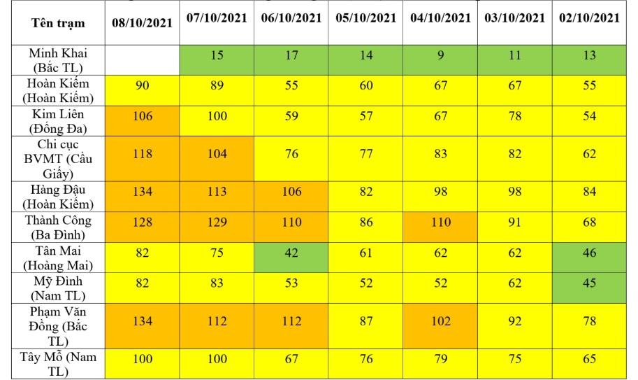 Chỉ số chất lượng không khí (AQI) tại các điểm quan trắc.