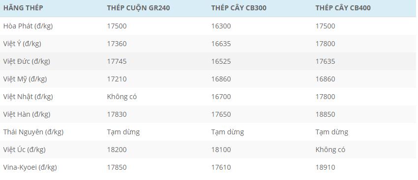 Bảng giá thép thời điểm đầutháng 5/2021