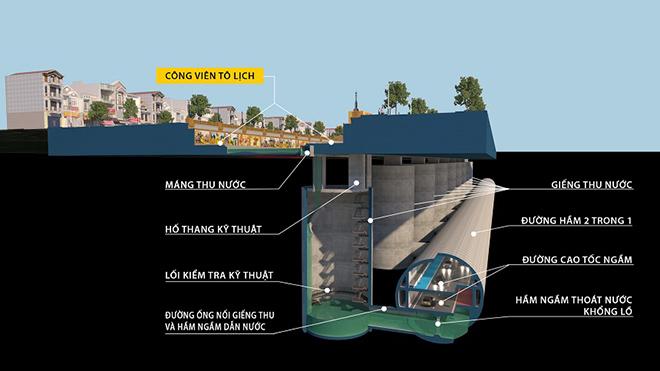 Thu gom và xử lý nước thải tại hệ thống chống ngập
