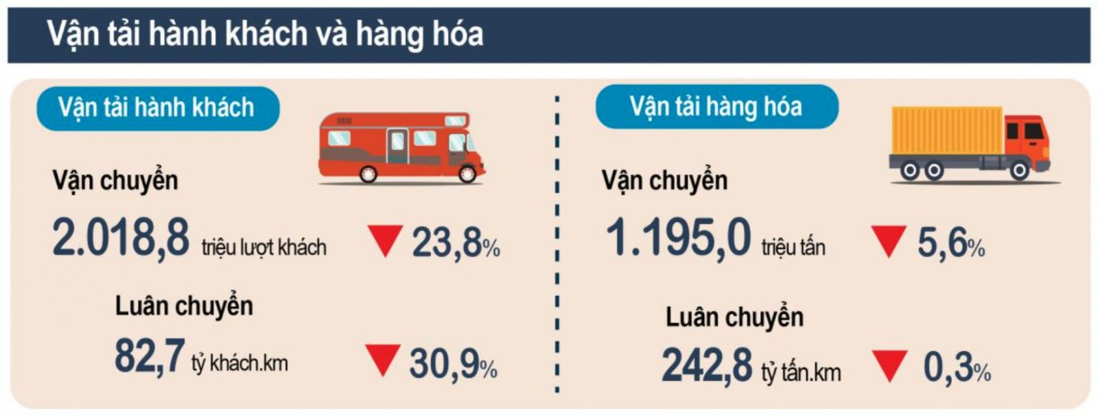 Hoạt động vận tải hành khách và hàng hóa bị ảnh hưởng nặng nề bởi dịch Covid-19. (Nguồn: Tổng cục Thống kê)