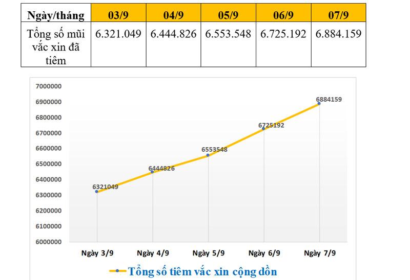 Đã có gần 89% số người từ 18 tuổi trở lên tại thành phố Hồ Chí Minh được tiêm vắc xin phòng Covid-19.