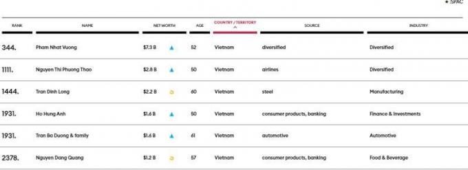 Danh sách 6 tỷ phú USD của Việt Nam. Ảnh: Forbes