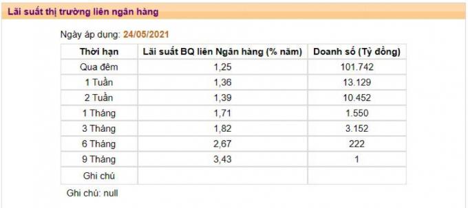 Bảng lãi suất liên ngân hàng do Ngân hàng Nhà nước công bố.