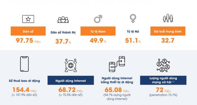 Toàn cảnh thị trường Digital tại Việt Nam