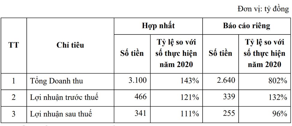Kế hoạch kinh doanh của Văn Phú – Invest năm nay (Nguồn: VPI).