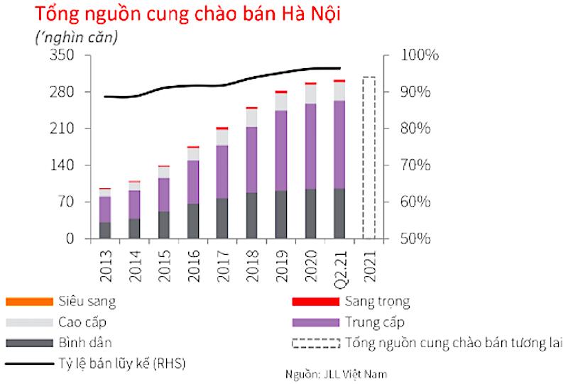 Tổng nguồn cung và giá bán nhà trung bình tại Hà Nội (Nguồn: JLL Việt Nam)