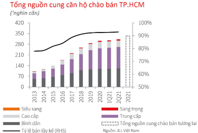Tổng nguồn cung căn hộ chào bán tại TP HCM Báo cáo quý II/2021 về nguồn cung căn hộ TP Hồ Chí Minh