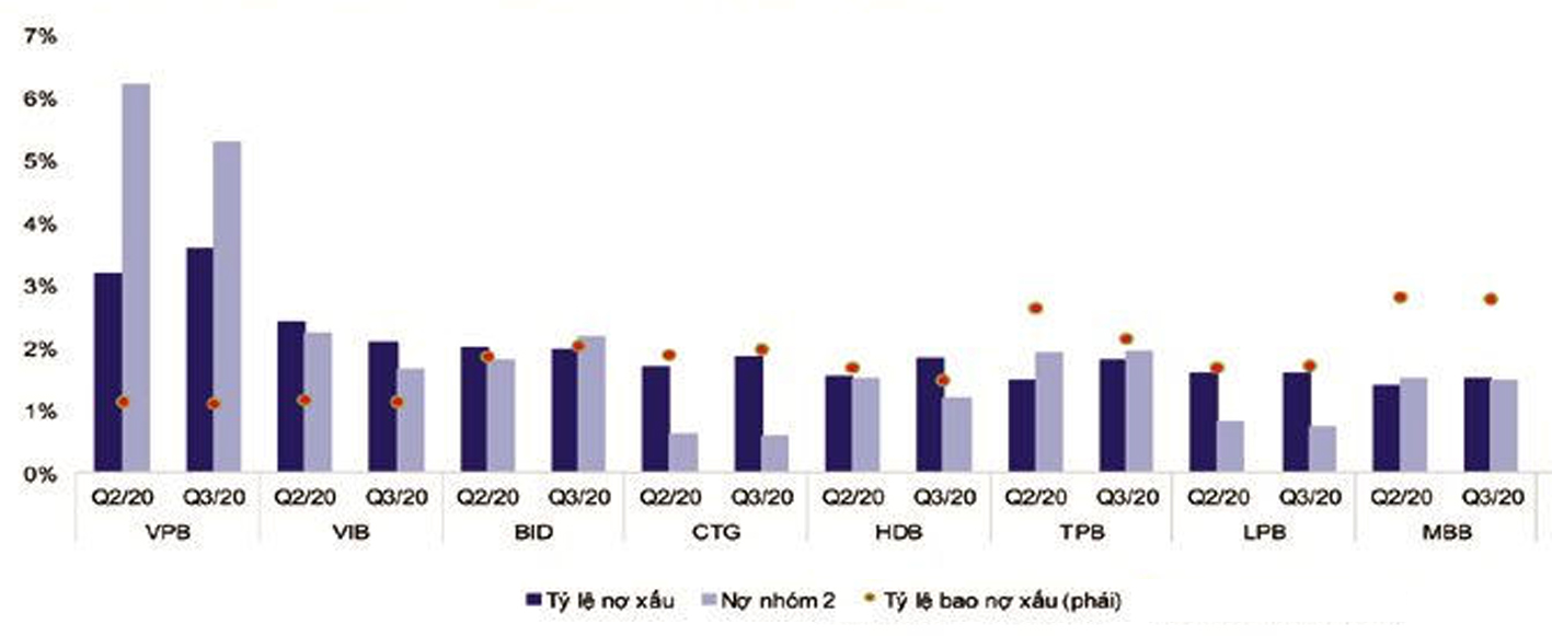 Nợ xấu tăng mạnh
