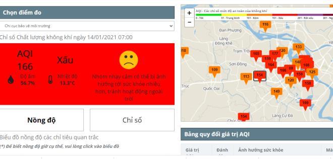 Chỉ số AQI tại nhiều điểm ở Hà Nội ở mức đỏ (xấu), ảnh hưởng tới sức khỏe.