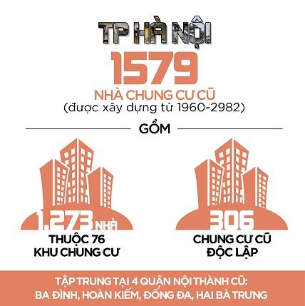 Thống kê số lượng chung cư cũ trên địa bàn Hà Nội.