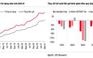 Lãi suất tiền gửi được dự báo sẽ tăng trở lại