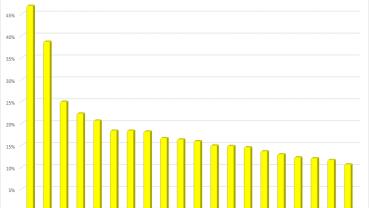 Nhìn lại cổ phiếu BĐS tuần 5 - 9/4: Nhiều mã khu công nghiệp giảm sâu, nhóm đầu cơ hút dòng tiền
