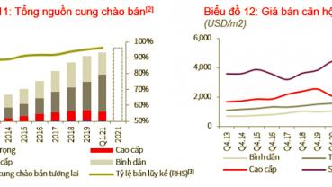 Quý I/2021: Thị trường căn hộ chung cư tại Hà Nội và TP.HCM có gì đặc sắc?