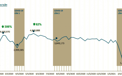 Đỉnh cao của thị trường bất động sản 2006 được tái hiện trong quý I/2021