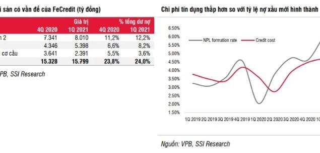 SSI Research: Lợi nhuận FE Credit có thể đạt 4.400 tỷ đồng trong năm 2021